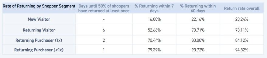 Monetate: tassi di reso dei clienti abituali.