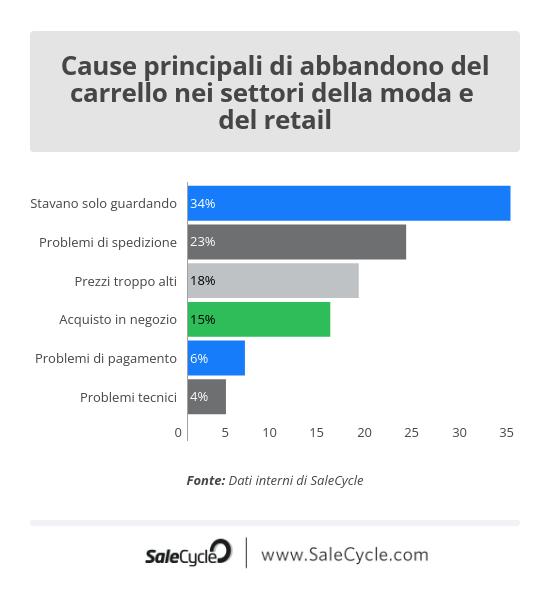SaleCycle: cause principali di abbandono del carrello nel settore del retail e della moda.