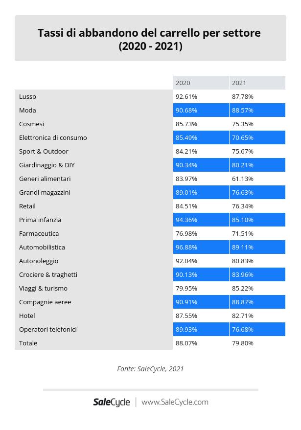 SaleCycle: tassi di abbandono del carrello nel 2020 e 2021.