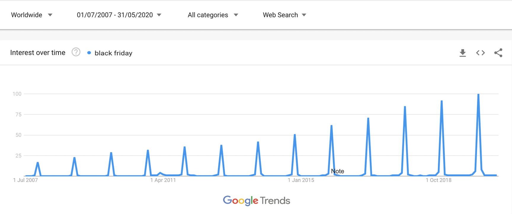 Google Trends: volumi di ricerca in relazione al Black Friday.