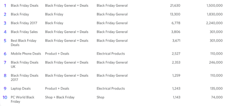 Black friday search terms