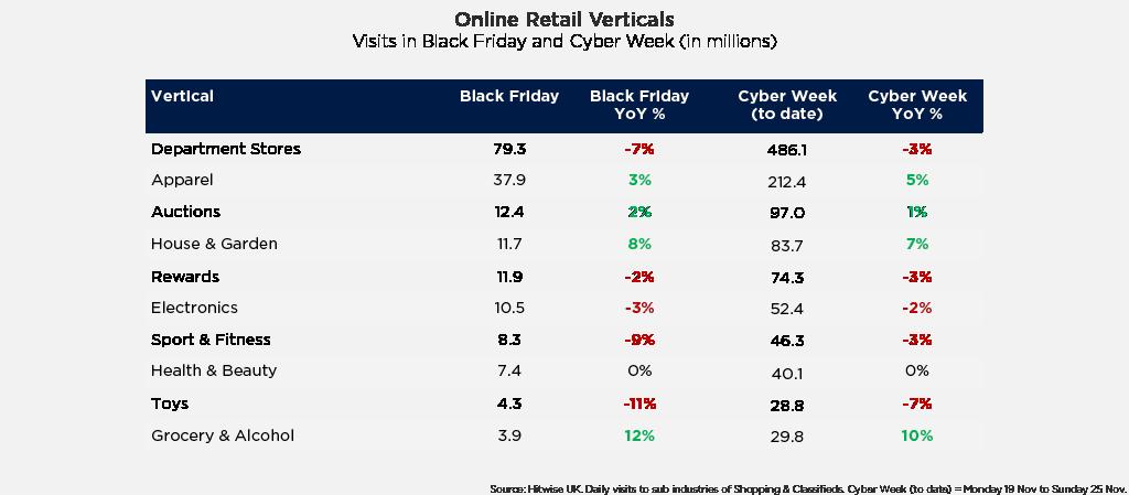 Le categorie di prodotto più vendute durante il Black Friday e il Cyber Monday.
