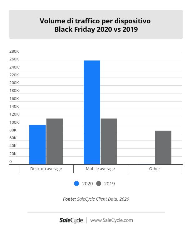 Volume di traffico per dispositivo in Italia durante il Black Friday e il Cyber Monday.
