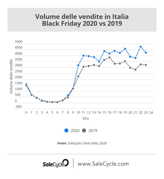 Black Friday 2020 vs 2019: volume delle vendite in Italia.