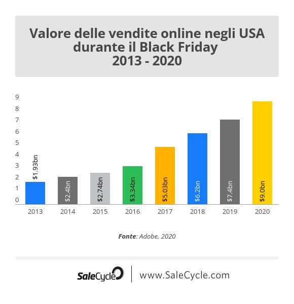 Black Friday e Cyber Monday negli Stati Uniti: il valore delle vendite online.