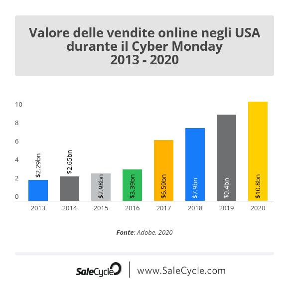 Cyber Monday negli Stati Uniti: il valore delle vendite online.