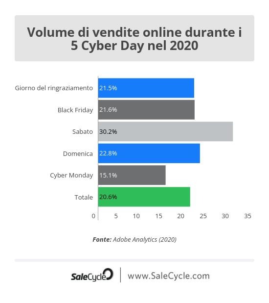 Volume di vendite online durante i 5 Cyber Day nel 2020.