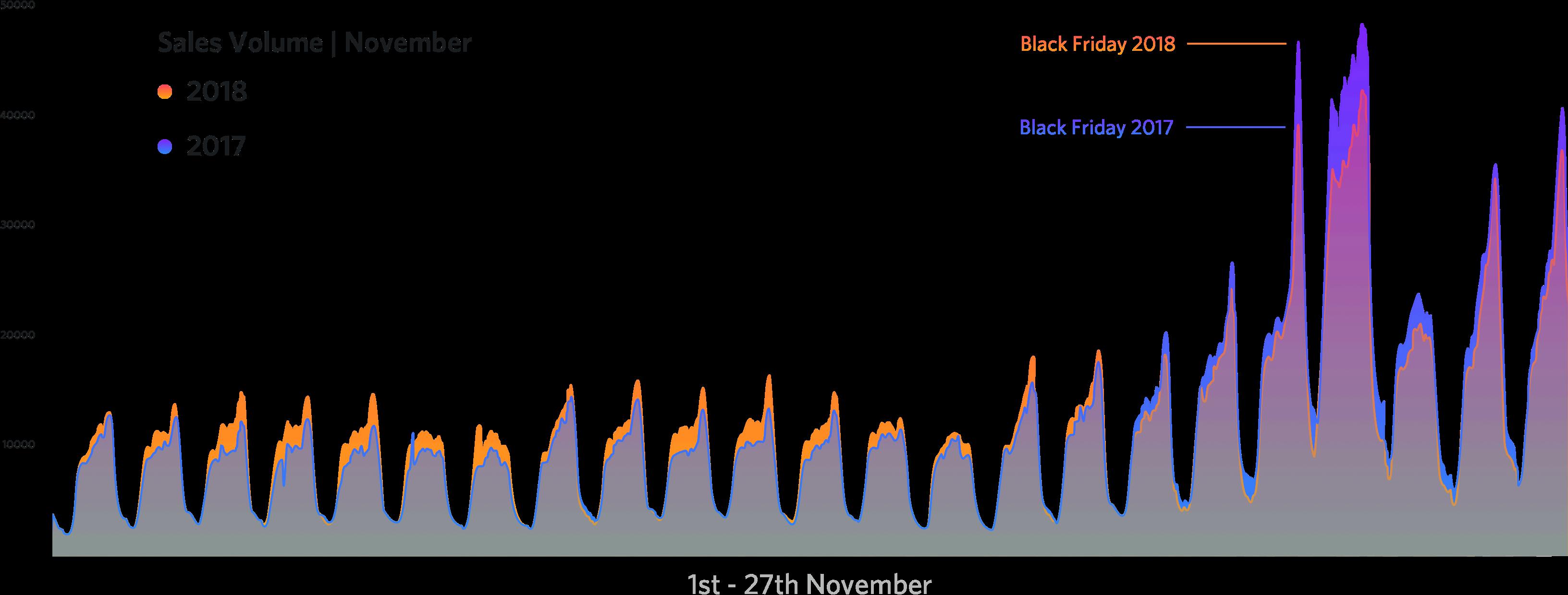Volume di vendite nel mese di novembre: 2018 vs 2017.
